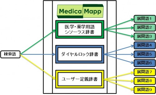 MedicaMappの構造