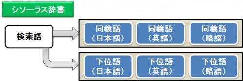 医学・薬学系シソーラス辞書