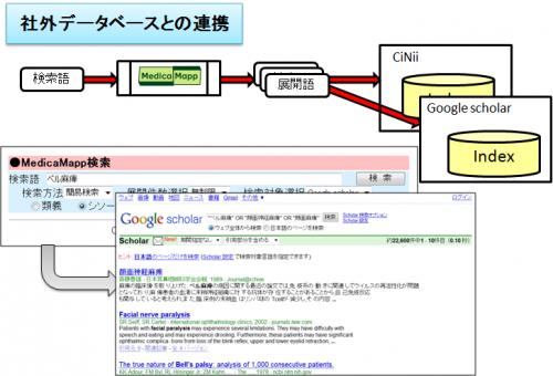 社外データベースの横断検索